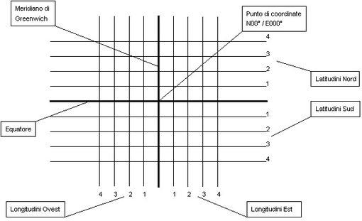 Figura 6.1 - Latitudine e Longitudine