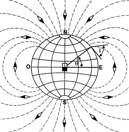 Fifura 5.6 - Inclinazione magnetica