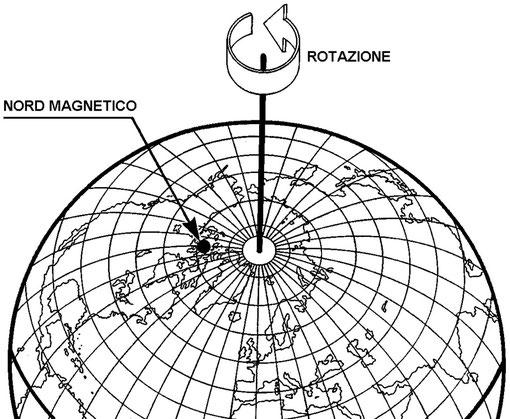 Figura 5.11 - Polo Nord Magnetico