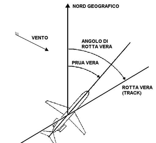 Figura 6.5 - Rotta Vera