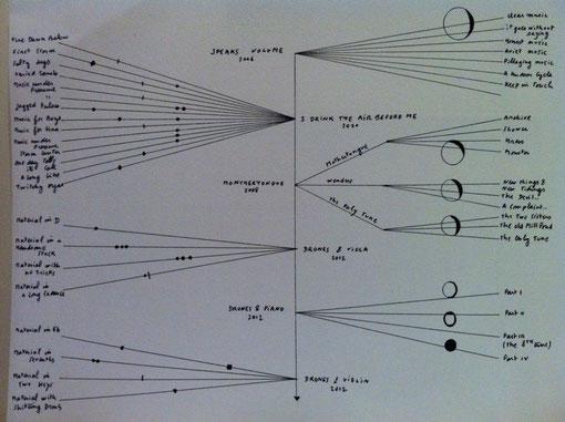 Une partition de l'oeuvre du compositeur Nico Muhli / © FS