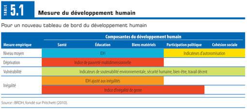 Nouvelle mesure du développement humain (PNUD-DR)