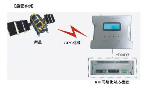 GPS NTPサーバー 設置事例