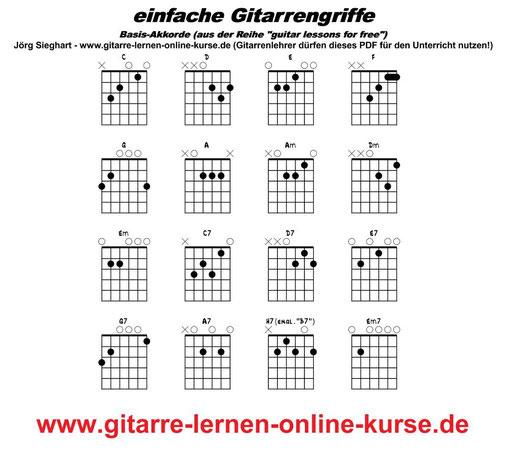 Girifftabelle für Gitarre (Basis-Akkorde)