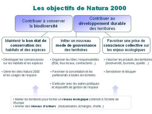 Les objectifs de Natura 2000