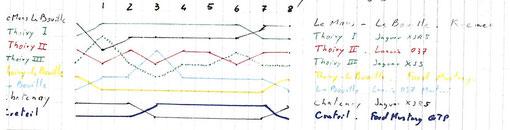Variation du classement des 6 heures de Châtenay-Malabry endurance slot racing