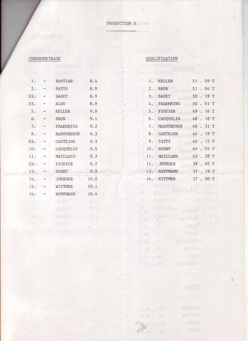 "Chronos et qualifications Production "" B"" ( Rookies )"