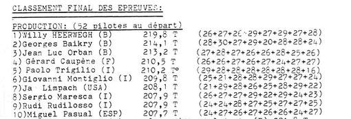 Résultats officiels du Grand Prix de Belgique Production