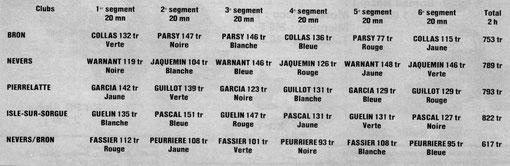 Résultats de la course de 2 heures Sport-Europe d'Isle sur Sorgue 1981.