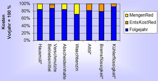 Erfolg von buda: Daten aus 2-Jahresvergleich der Abfalldaten von Kfz-Werkstätten
