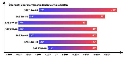 Die Viskosität (z.B. 10W40) beschreibt die innere Reibung einer Flüssigkeit bei der jeweiligen Temperatur, d.h. ein 10W40 funktioniert bei Außentemparaturen zwischen -20°C und + 40°C.