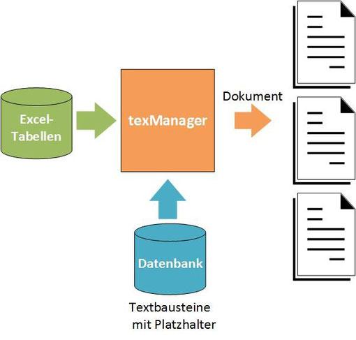 Exel Daten aus Tabelle