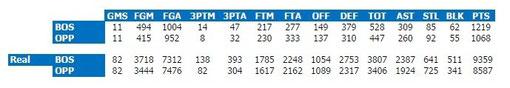 1985-'86 Team Stats vs Real Stats