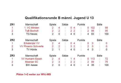Ergebnisse Quali B vom 03.02.2013