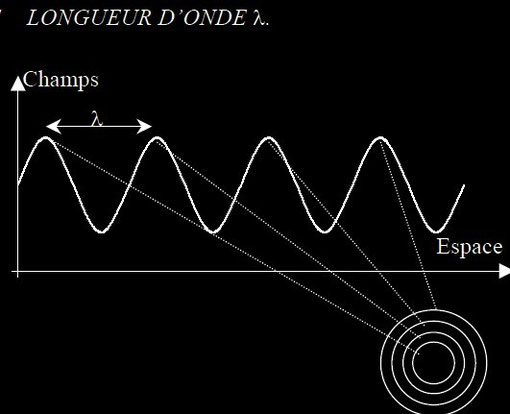 Croquis illustrant la longueur d'onde et la fréquence d'un grain d'énergie : photon