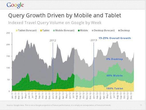 mobiles et tablettes pour préparer son voyage