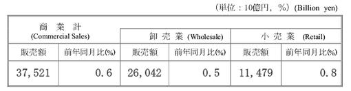 商業動態統計2013商業計