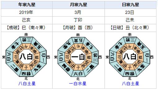 宇野昌磨選手は優勝できるか?3月の世界選手権を占ってみると