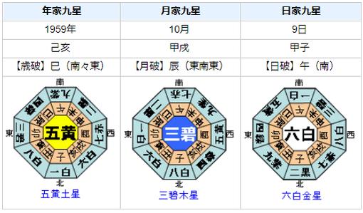 731部隊 石井四郎の性格・運気・運勢は?