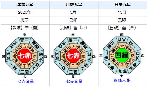 石川県能登地方で震度5弱の地震発生!を占ってみると
