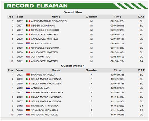 Elbaman Rekorde bis 2012