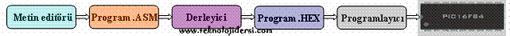 pic program yazılımı