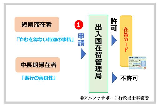 中国人による配偶者ビザ申請への変更手順