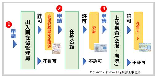台湾人による配偶者ビザ申請の手順