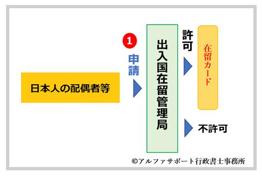 台湾人によるパートナーチェンジの配偶者ビザの更新手順