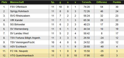 Tabelle E-Junioren Kreisliga Südpfalz Hinrunde
