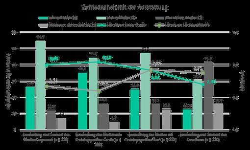 Beispielauswertung Verbunddiagramm mit Antworthäufigkeiten und Mittelwert