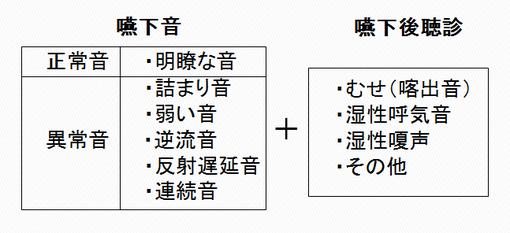 大野木先生による頸部聴診法の判断基準表