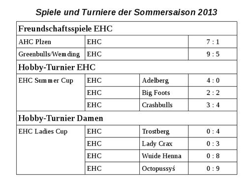 Ergebnisse Eishockey-Club Ulm / Neu-Ulm 2013
