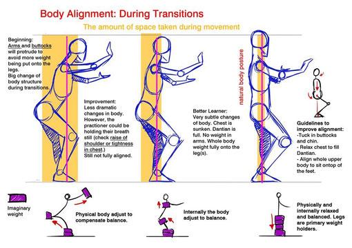 Körperhaltung- siehe unten
