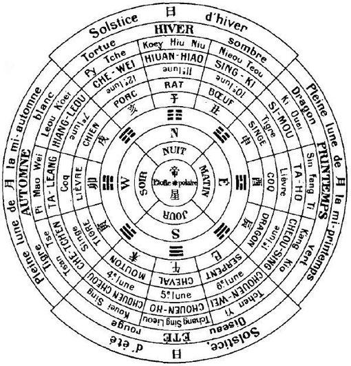 Fig. 19. — Schéma du système cosmologique chinois.