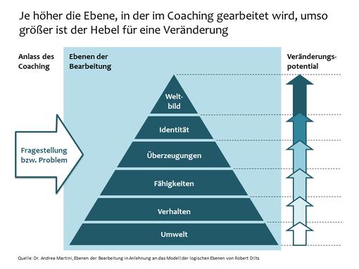 Coaching - Ebenen der Bearbeitung und Veränderungspotential