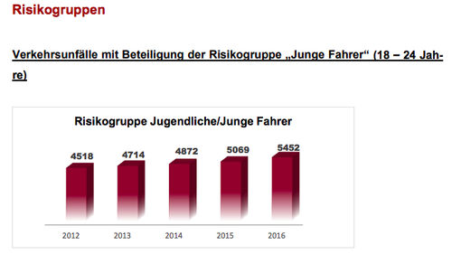 Quelle: https://www.polizei.rlp.de/fileadmin/user_upload/Dokumente/Statistiken/VKS_TR/PP_Trier_Verkehrsunfallstatistik_2016.pdf