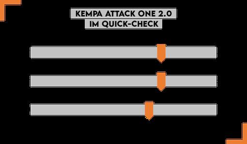Der Kempa Attack One 2.0 Handballschuhe im Test