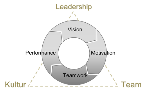 Leadership Modell | Coaching Dino Beerli