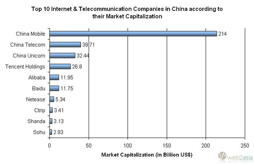 Top 30: China's most valuable Internet Companies - Web2Asia