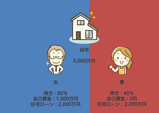 共有持分,共有名義,東大阪,不動産,住家,すみか,sumika