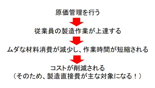 原価管理→コスト削減