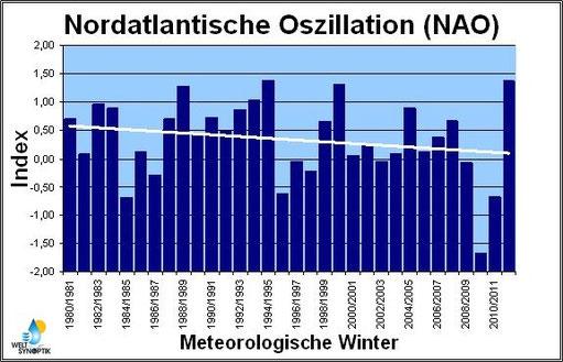 © Welt der Synoptik | NAO-Index in den Wintermonaten zwischen den Wintern 1980/81 bis 2011/12. Daten: Climate Prediction Center