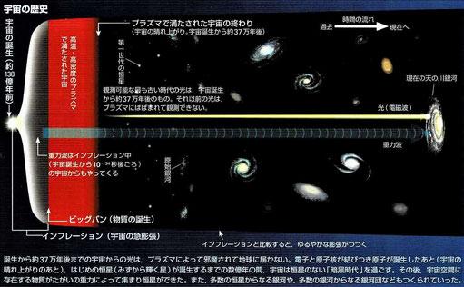 宇宙の歴史