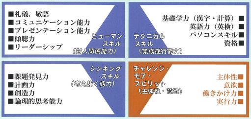 3つのスキルとチャレンジモアスピリットの図