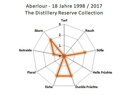 Aberlour 18 Jahre 1998 / 2017 The Distillery Reserve Collection Aromengrafik