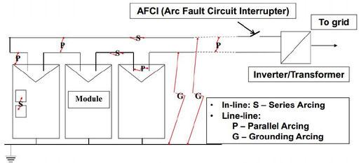 ACFI für serielle Lichtbögen