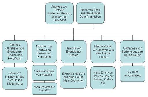 Stammbaum: Eltern, Geschwister und Ehefrauen des Heinrich von Bodtfeld