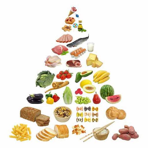 Esempio di Piramide Alimentare
