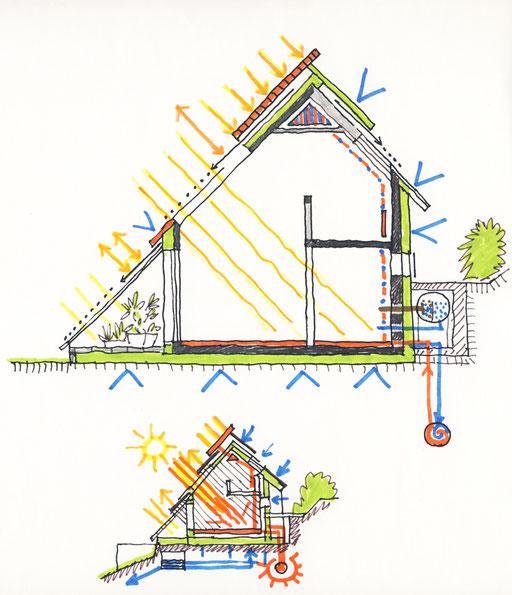 """Haus mit einer """"weichen"""" Seite zur Sonne (variable Elemente) und einer """"harten"""", geschlossenen Seite nach Norden. Verzicht auf einen Keller, hoher Isolierungsgrad zum Boden, variabler Windschutz, Nutzung von Erdwärme und Sonnenlicht zur Wärmeerzeugung."""